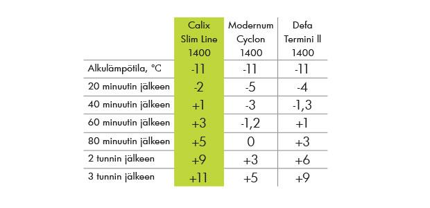 Calix_Slimline_testivoittaja_taulukko