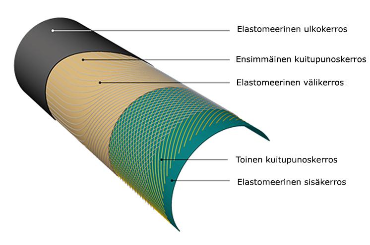 Arnott-ilmajouset koostuvat viidestä kerroksesta: elastomeerinen ulkokerros, ensimmäinen kuitupunoskerros, elastomeerinen välikerros, toinen kuitupunoskerros ja elastomeerinen sisäkerros.
